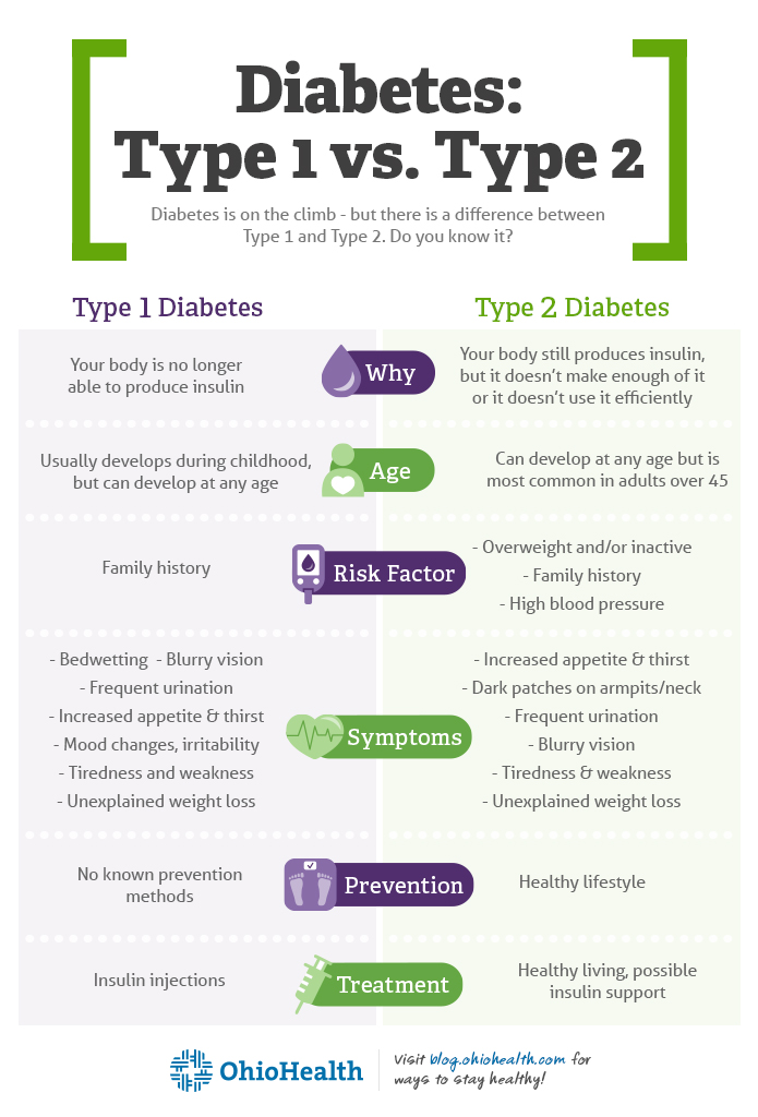 DiabetesDifferences_Infographic_695x1024-v2