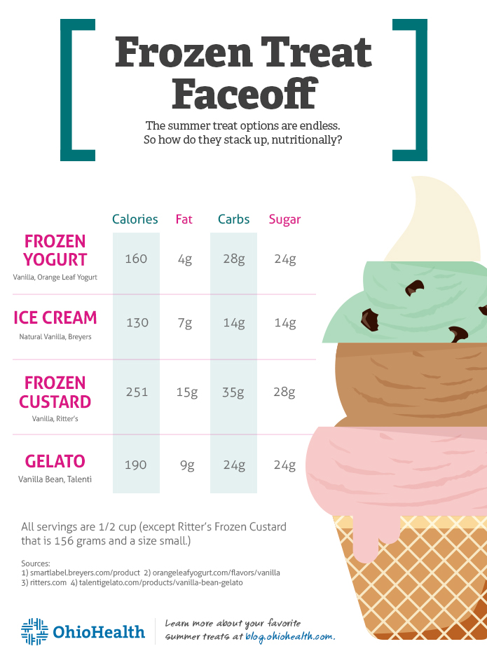 FrozenTreat_Infographic_695x1024