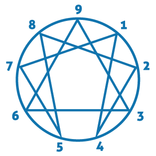Diagram depicting the nine core personality types of the Enneagram