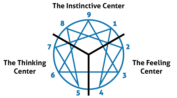 Diagram depicting the three centers of the Enneagram