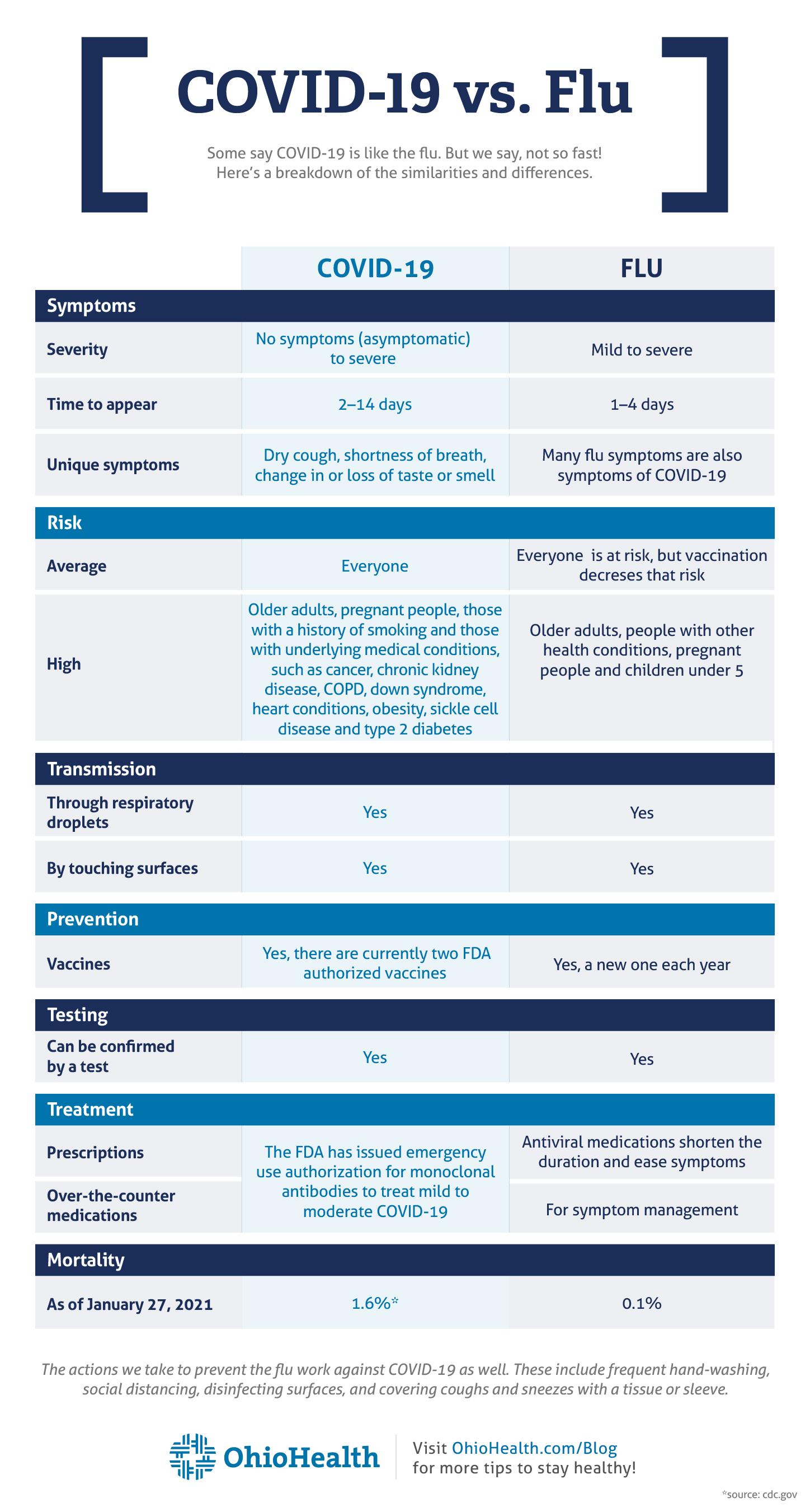 Covid-19 vs. Flu Infographic
