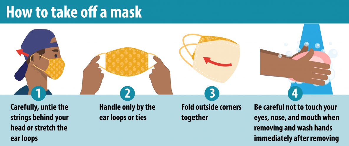 Graphic showing how to properly take off a face mask