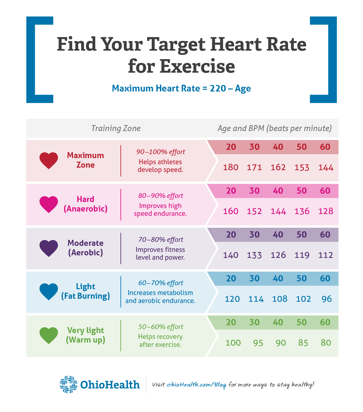 Infographic showing the target heart rate for different levels of exercise