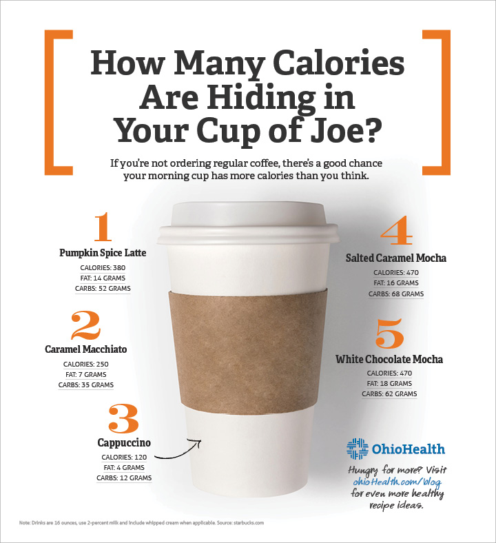coffee nutrition facts and sugar