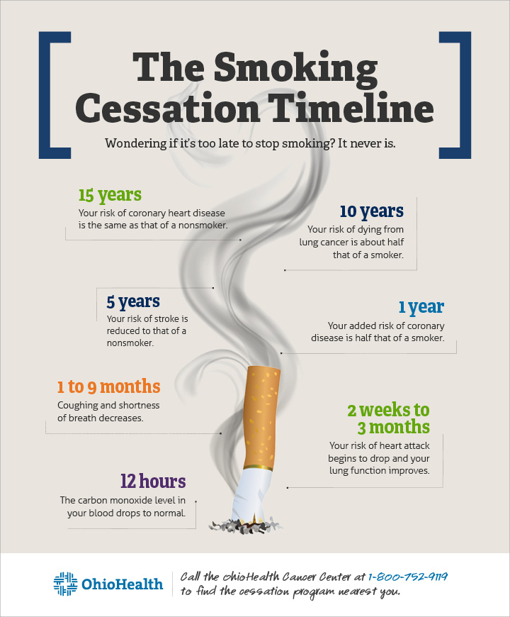 A timeline of happens in your body when you stop smoking cigarettes