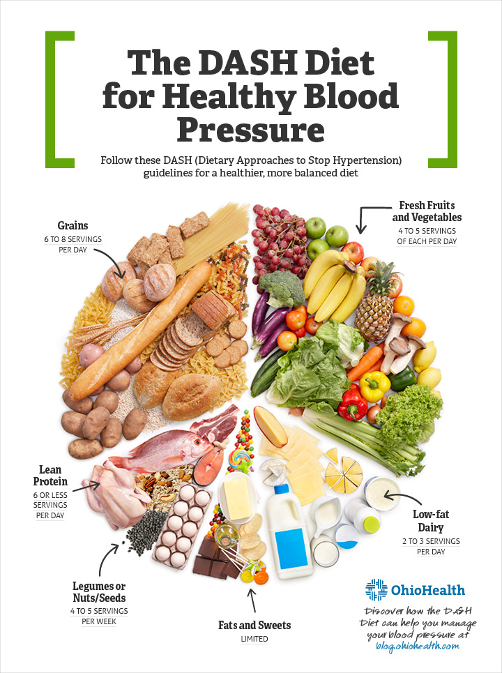 The Dietary Approaches to Stop Hypertension (DASH) diet ...