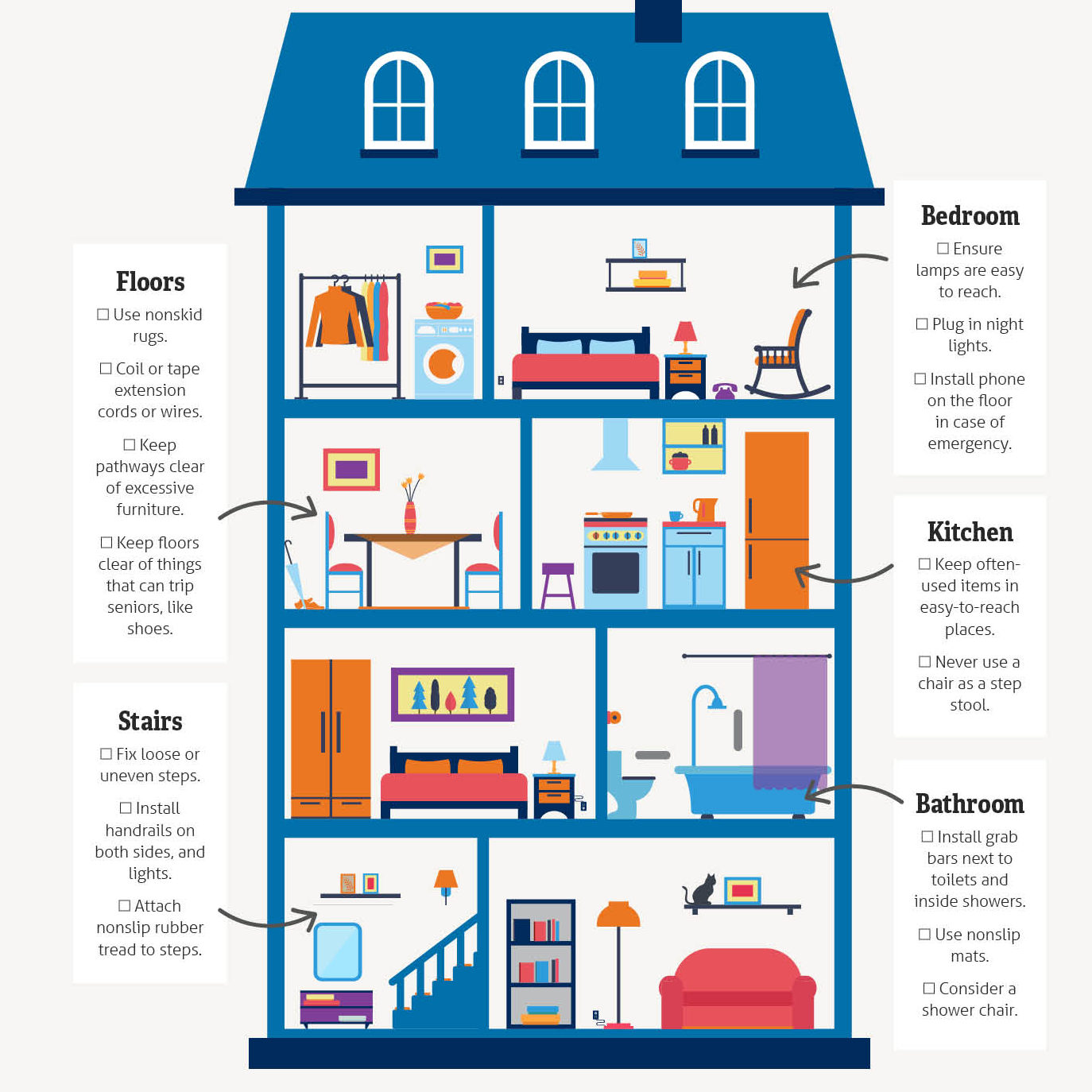 Infographic of a house with rooms highlighted with tips to prevent older adults from falling
