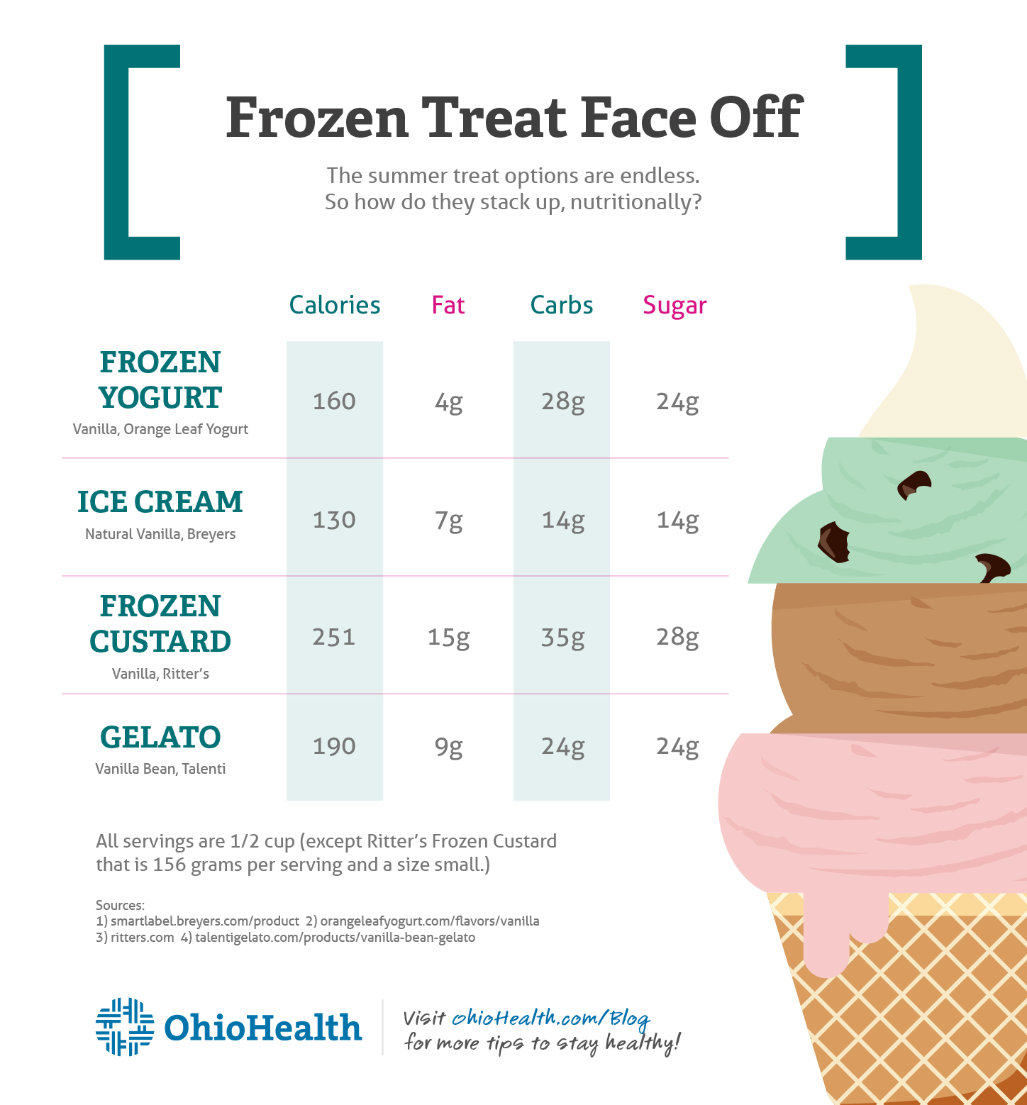 Frozen Treat Face Off Infographic