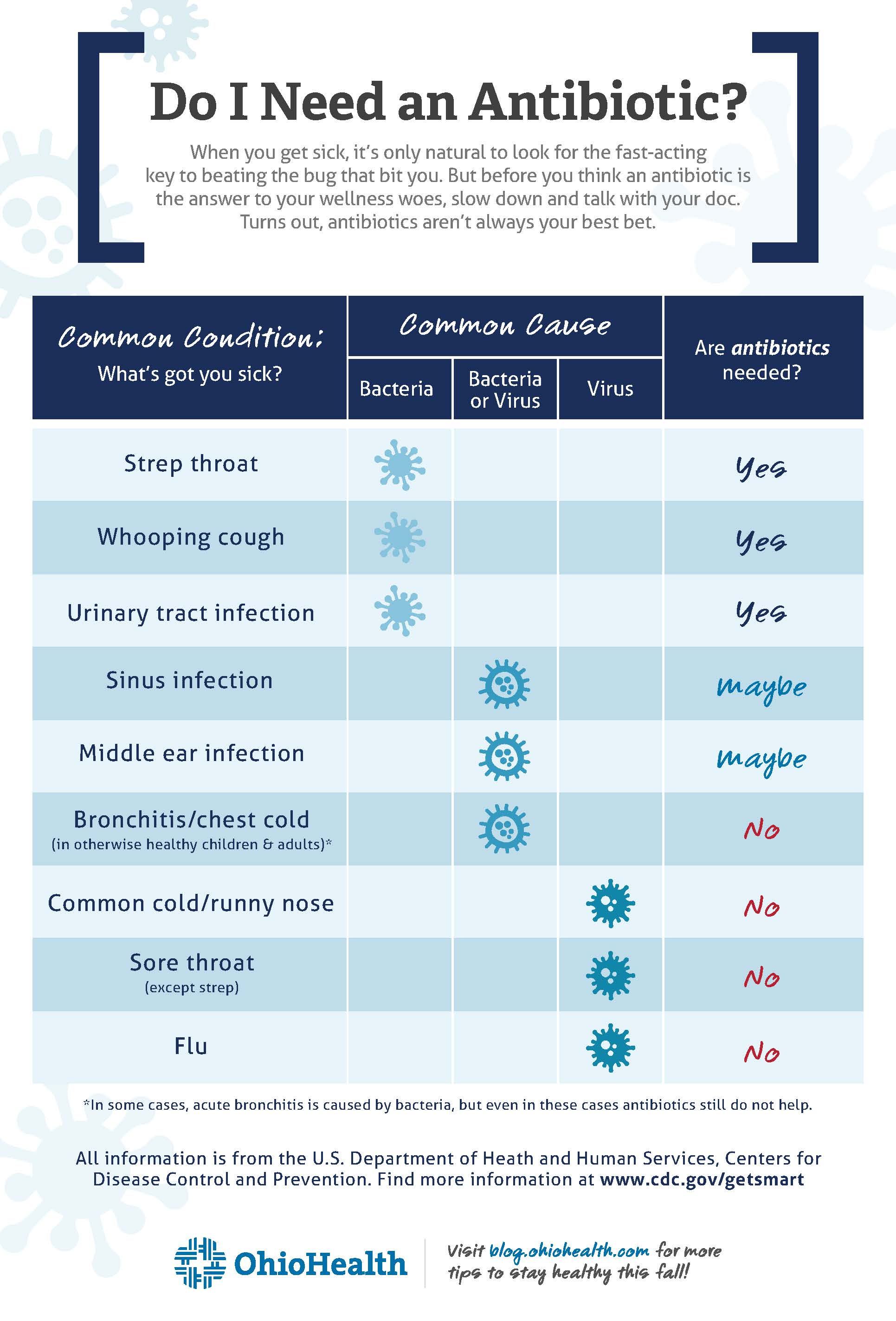 Infographic depicting which health conditions require antibiotics