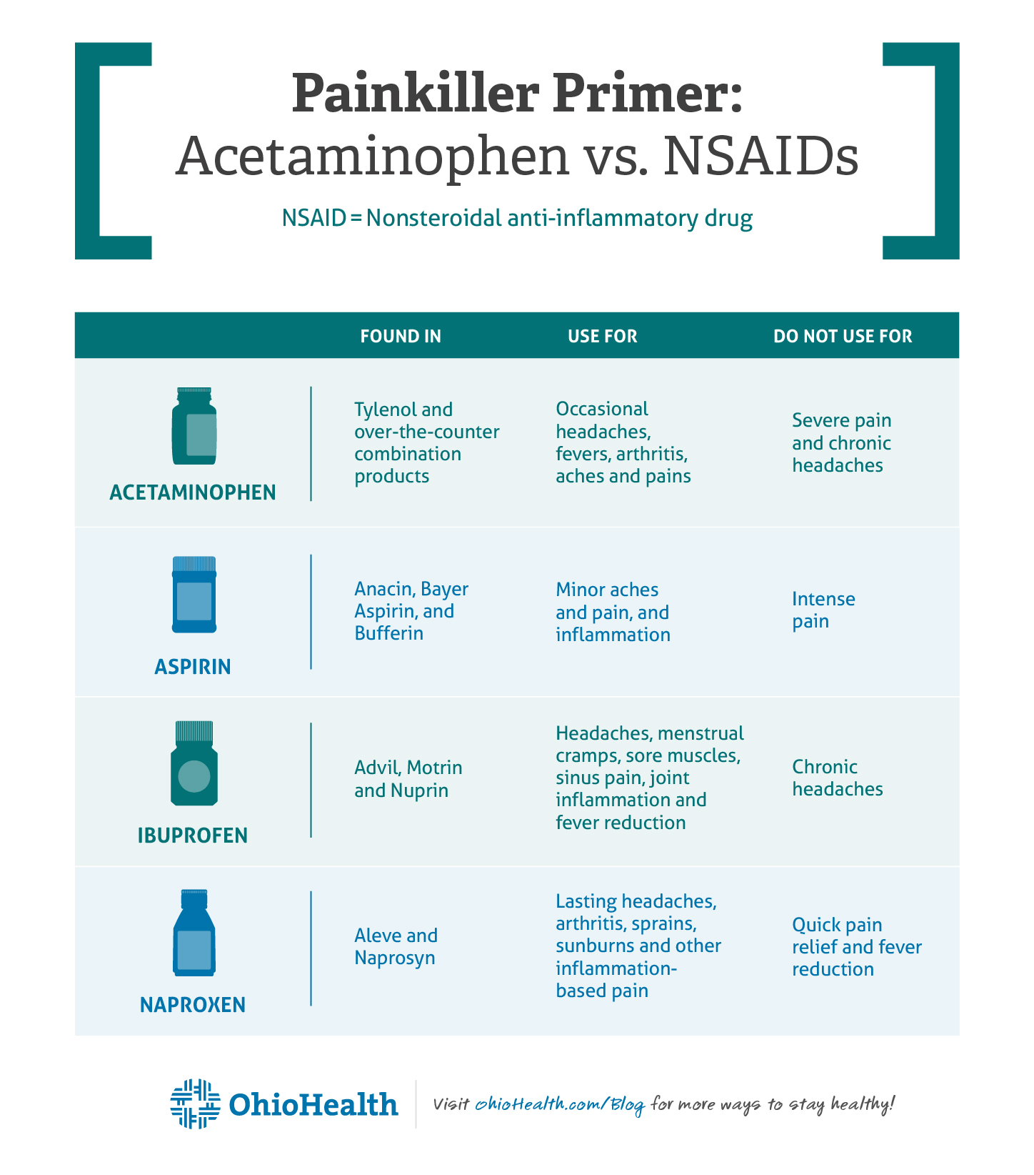 Painkiller Primer Infographic