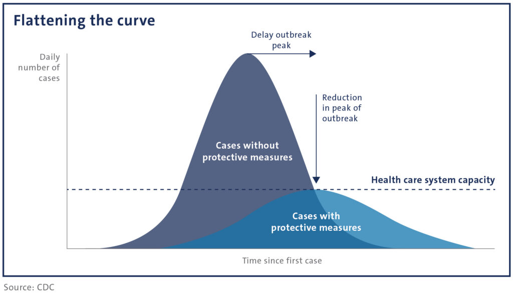 Infographic with chart showing how to flatten the curve during the COVID-19 pandemic