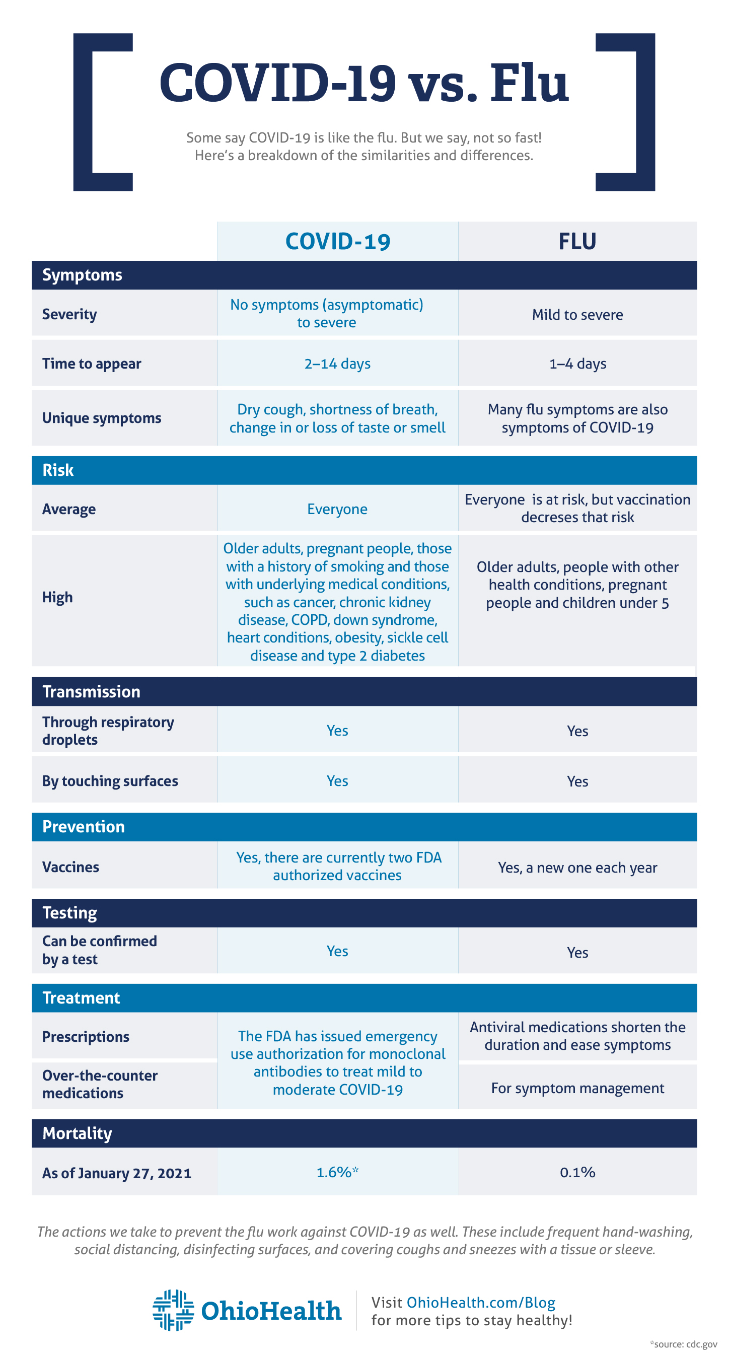 Infographic comparing symptoms and treatment between COVID-19 and the flu