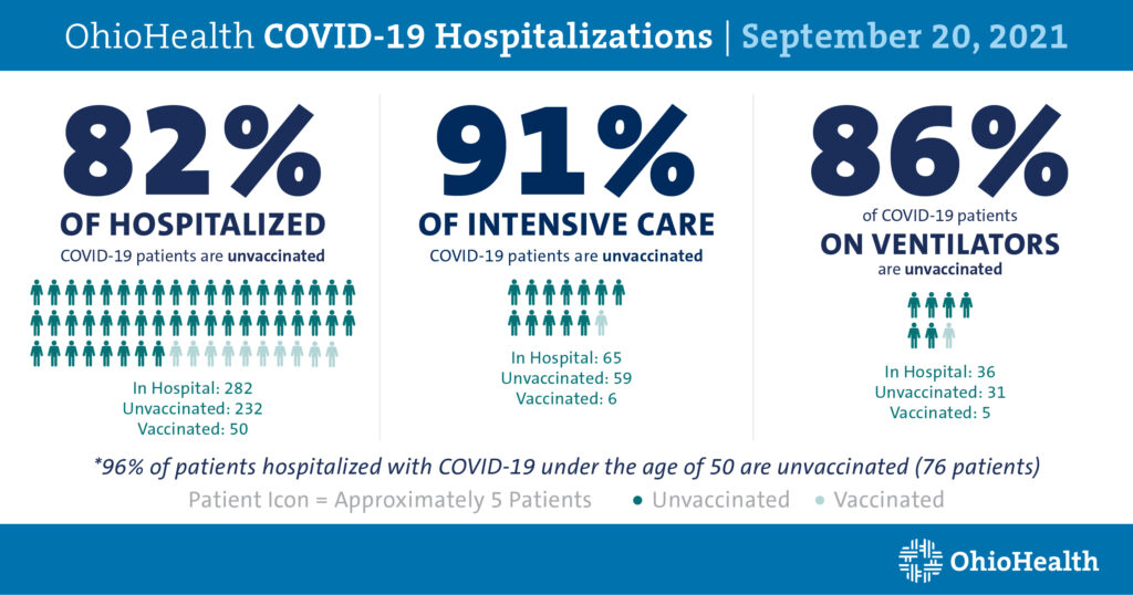 OhioHealth COVID-19 Hospitalizations on September 20, 2021